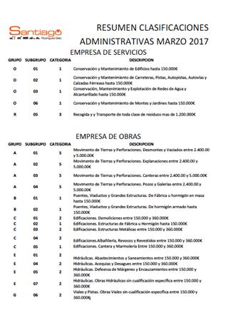RESUMEN CLASIFICACIONES ADMINISTRATIVAS MARZO 2017